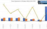 Longford Leader Motoring: Car finance increases by 139% in three years