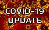 Covid-19 latest:  Slight drop in new cases but Longford remains at summit of incidence rate table