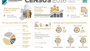 CENSUS 2016: Fewer non-nationals living in Donegal