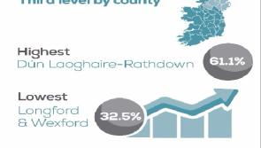 CSO reveals that Longford has lowest rate of third-level education completion