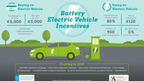 New Electric Vehicle Home Charger Grant announced by Minister Naughten comes into effect from today