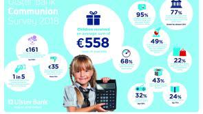 Survey reveals Longford parents spend €860 on Communion and children receive €558