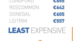 Rents rise 13% in Longford to €655