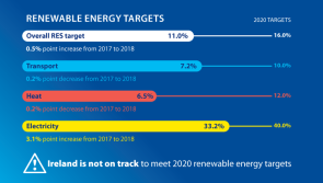 Energy data shows Ireland is not on track to meet renewable energy targets
