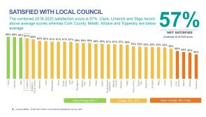 Longford County Council ranked fourth nationally in local authorities satisfaction survey