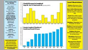 Longford infection rate is 7th highest in country