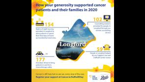 Longford Daffodil Day goes online and Irish Cancer Society is appealing for your support for the most important Daffodil Day ever
