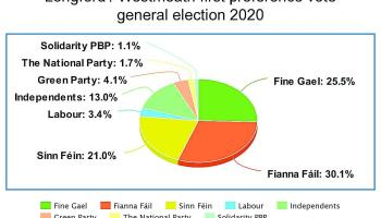 People power: Electorate make Longford votes matter