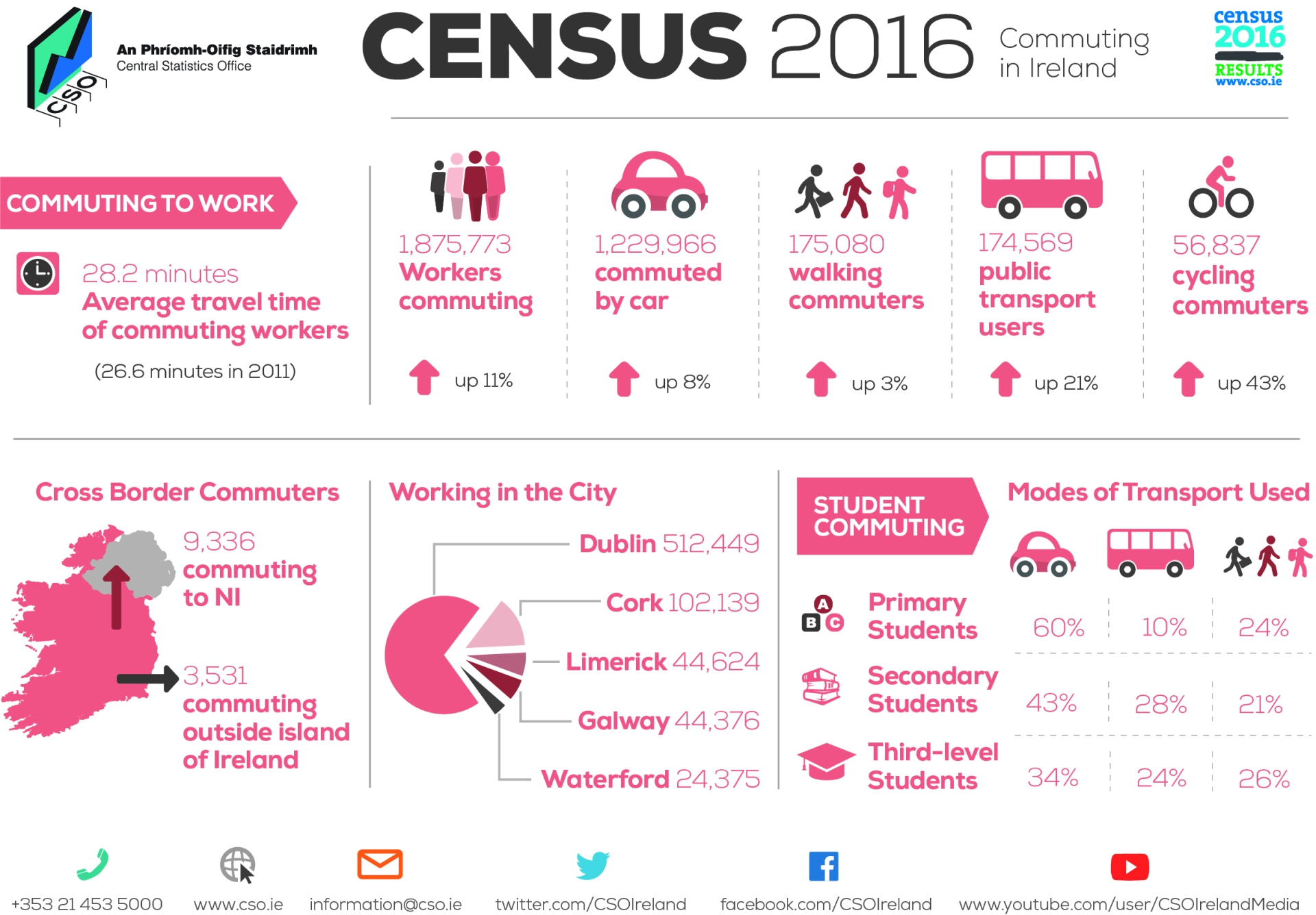 73.2% of Mayo commuters travel to work by vehicle